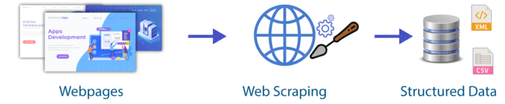 Python Web Scraping Tutorial